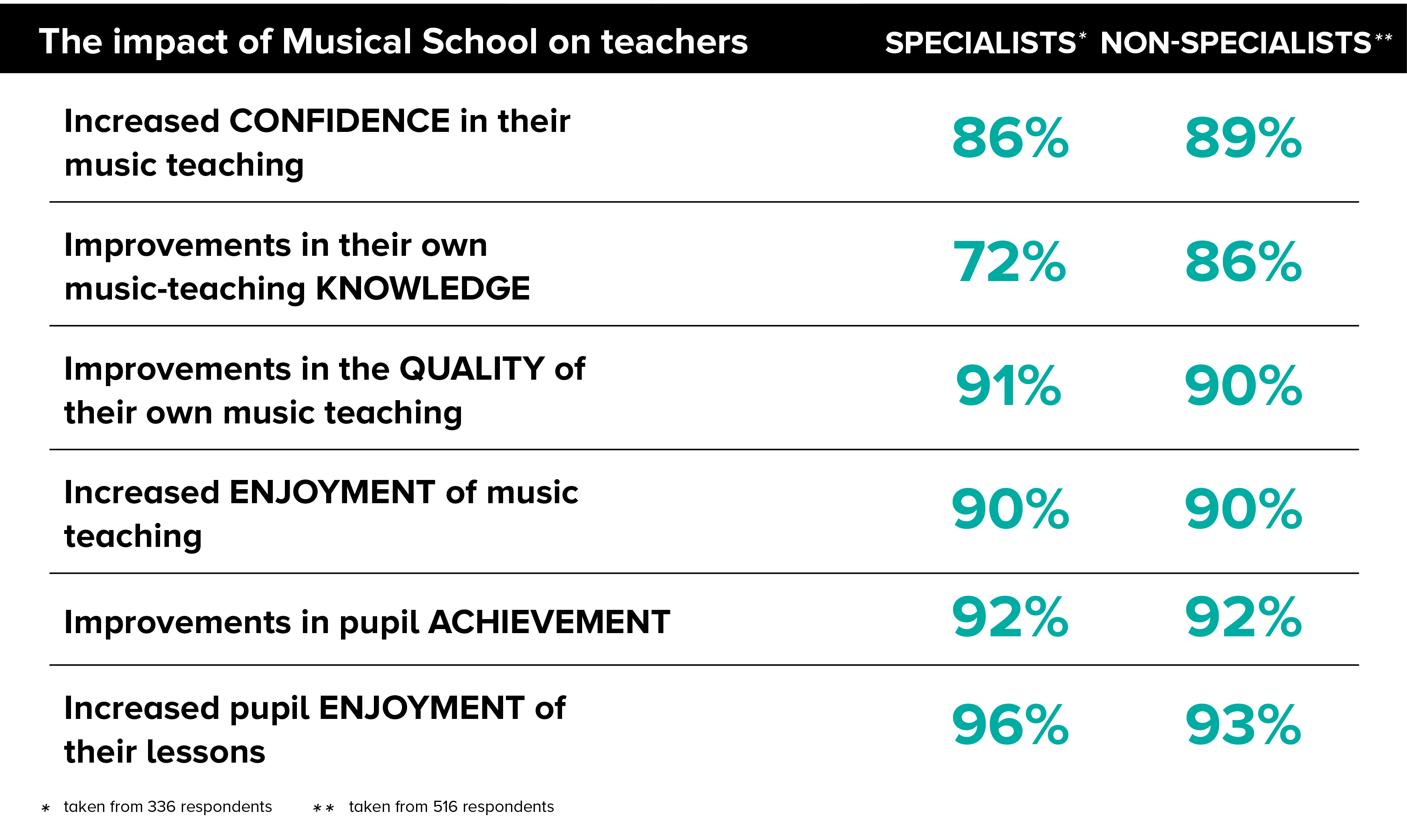 Musical School Impact
